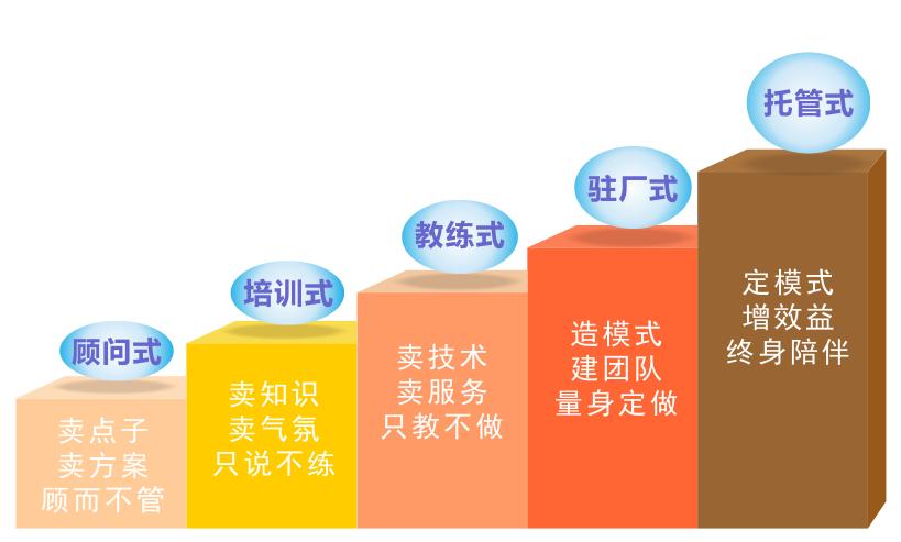 中国管理咨询发展历史