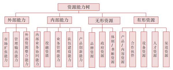资源能力树模型