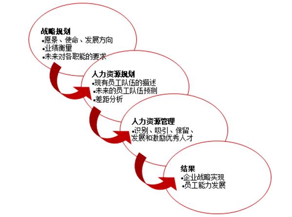 人力资源规划的作用是什么