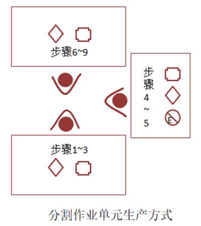 单元式生产方式种类及特点